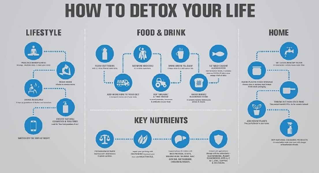 21 Best Ways to Detox Your Life