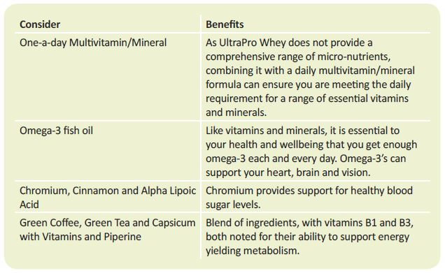 Useful additions to UltraPro Whey