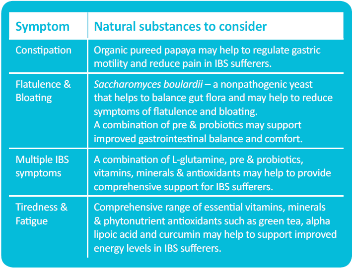 Natural substances for IBS